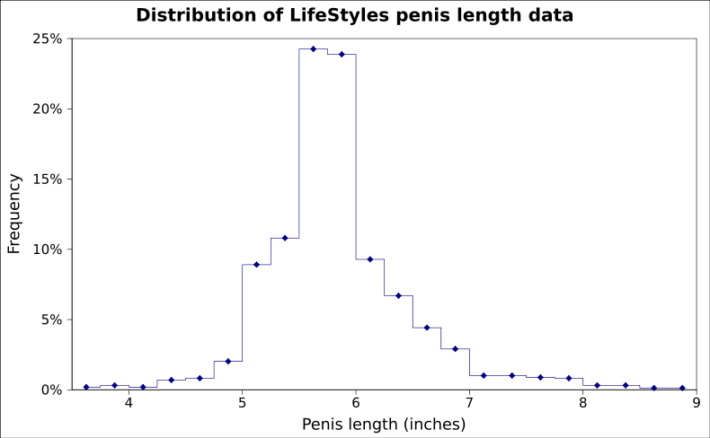 what is normal size of penis